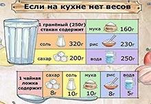 Сколько грамм в столой ложке